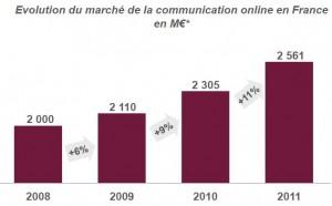 Online-Werbung in Frankreich