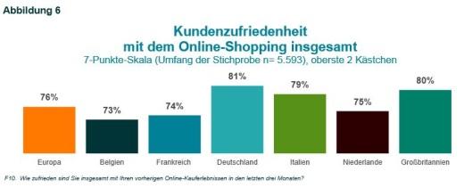 eCommerce: Kundenzufriedenheit nach Ländern