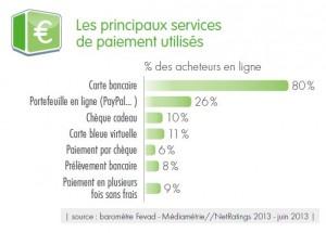 Zahlungsweisen im französischen eCommerce
