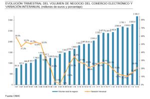 Entwicklung der spanischen eCommerce-Umsätze (© CNMC)