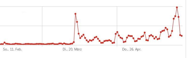 Ein mittelschweres Erdbeben in meinem Blog. Verursacht durch die DSGVO - und einen einzigen Artikel... | Screenshot: Matomo