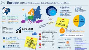 Der European B2C E-commerce Report 2015: Jede Menge Zahlen und Fakten zum europäischen eCommerce