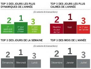 eCommerce in Frankreich 2013 © Webloyalty