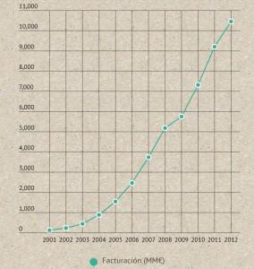 Infografik zum Wachstum des spanischen eCommerce | © ecommerce news