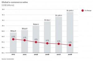 Das weltweite eCommerce-Wachstum bis 2018 | © ATKearney