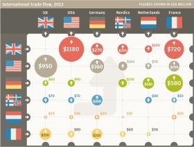 Steil wachsende eCommerce-Exporte: Woher, wohin, wieviel?