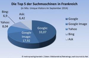 Die Top 5 der Suchmaschinen in Frankreich, in Mio. Unique Visitors | © mehrsprachig handeln