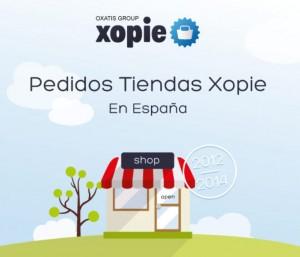 Spanien: Entwicklung der Online-Warenkörbe