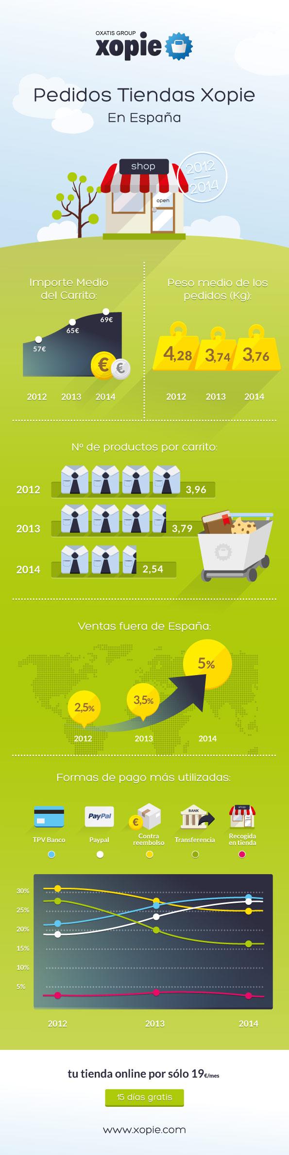 Infografik von xopie.com zur Entwicklung der Online-Warenkörbe in Spanien von 2012-2014